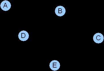 Graphe orienté représentant 5 points (A, B, C, D, E) et les chemins possibles entre ces points.